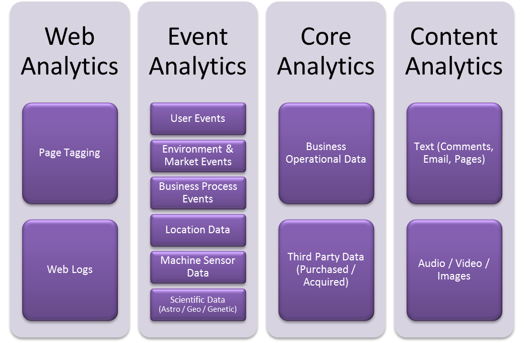 four types of analytics Gartner, inc today said advanced analytics is a top business priority, fuelled by  the need to make  figure 1: four types of analytics capability.